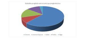 statistika-pregleda-web-stranicama-po-preglednicima